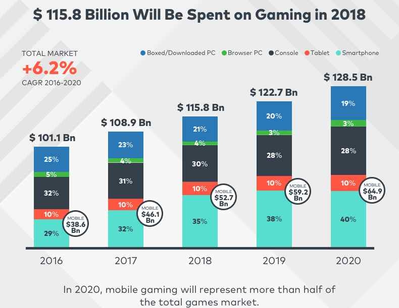 revenue of mobile games 2018. Freedoom for Android makes no revenue :/  It technically could be monetized per the terms of the GPL, as long as the source code was made available to customers