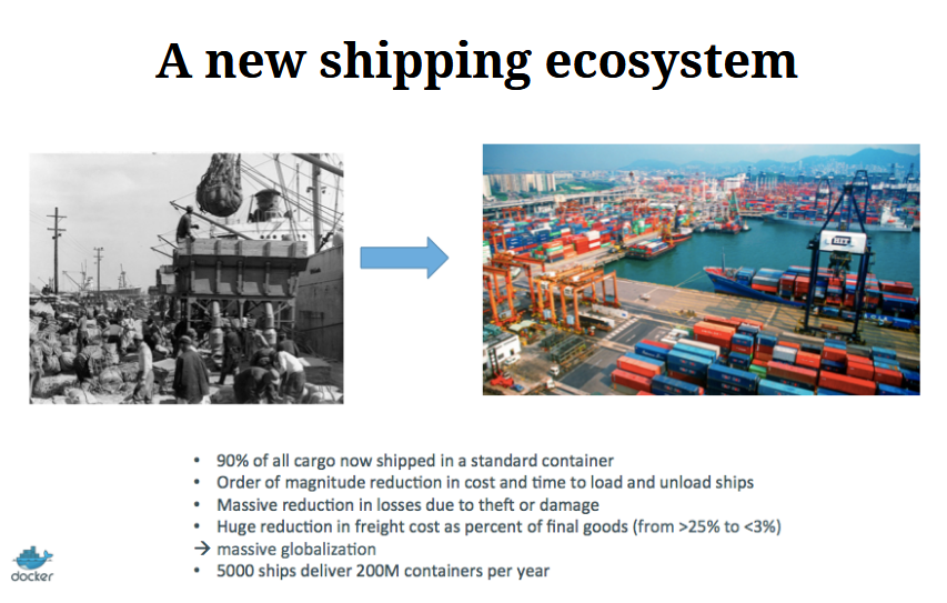 Docker old shipping black and white versus new global shipping in containers with data on massive increase in efficiency