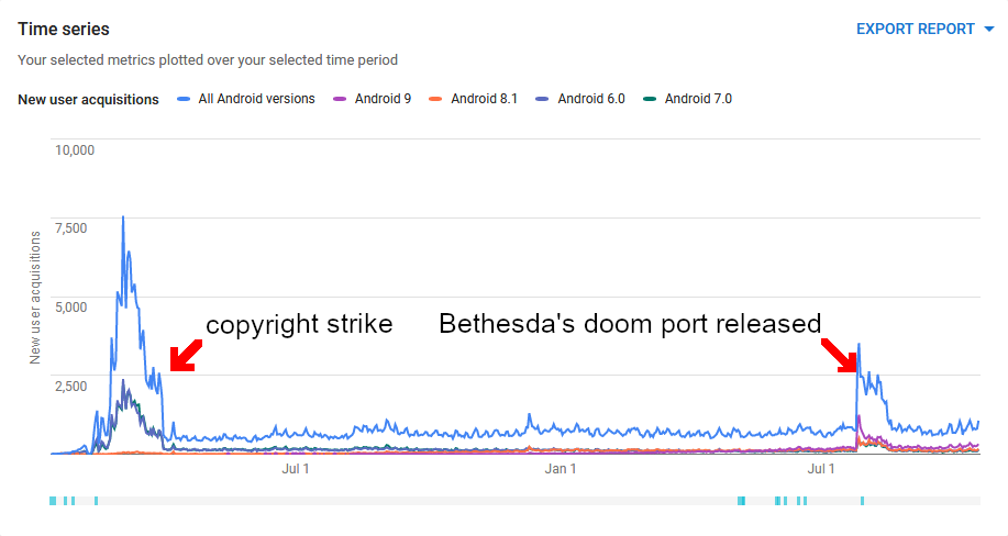 Graph showing new user installations of Freedoom for Android before and after copyright strike and the release of bethesda's doom port