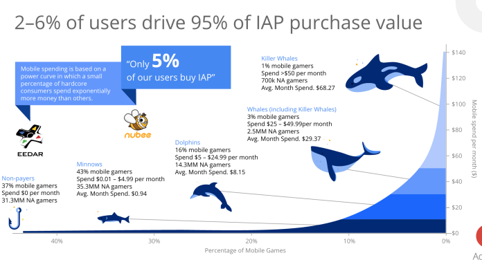 "Graph outsized impact of 2-6 percent of ""whale"" user's impact on IAP value"