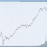 DJIA since 1900 LOG SCALE