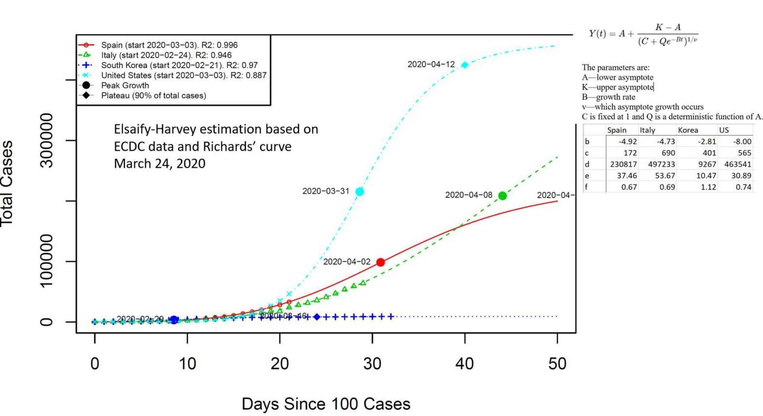 Covid19 Modeling Chart