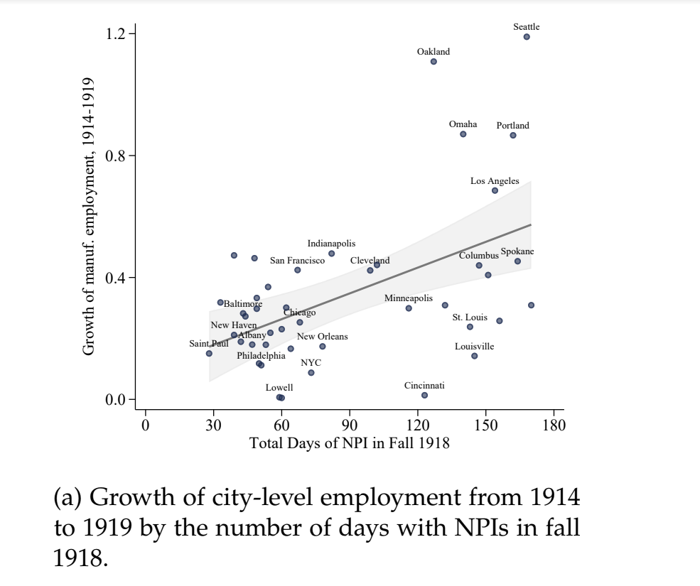 Effect of NPI on Employment