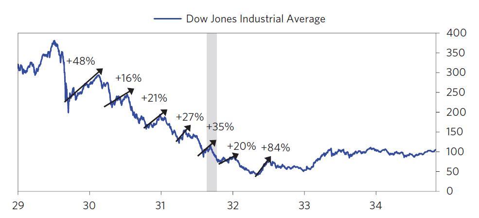 "DJA 1929-1933 showing multiple false ""recovery"" bull traps"
