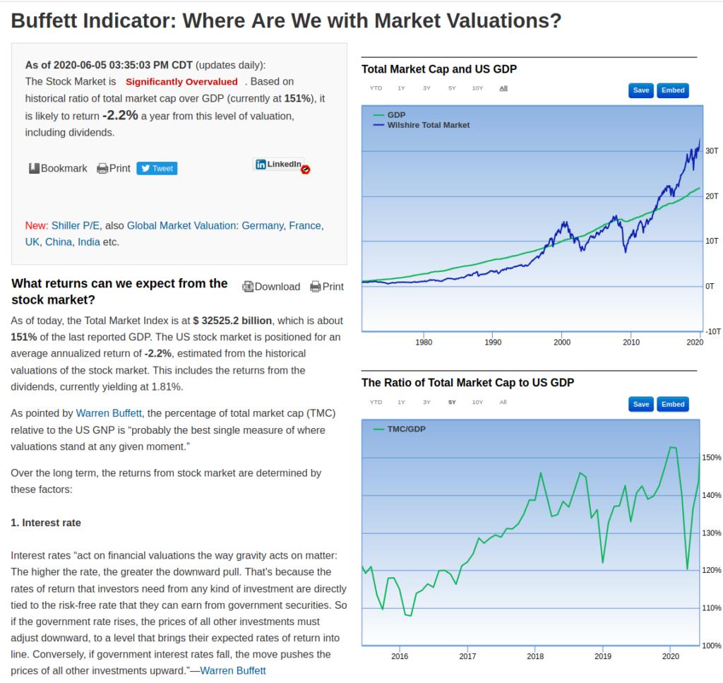 Gurufocus Buffet Indicator