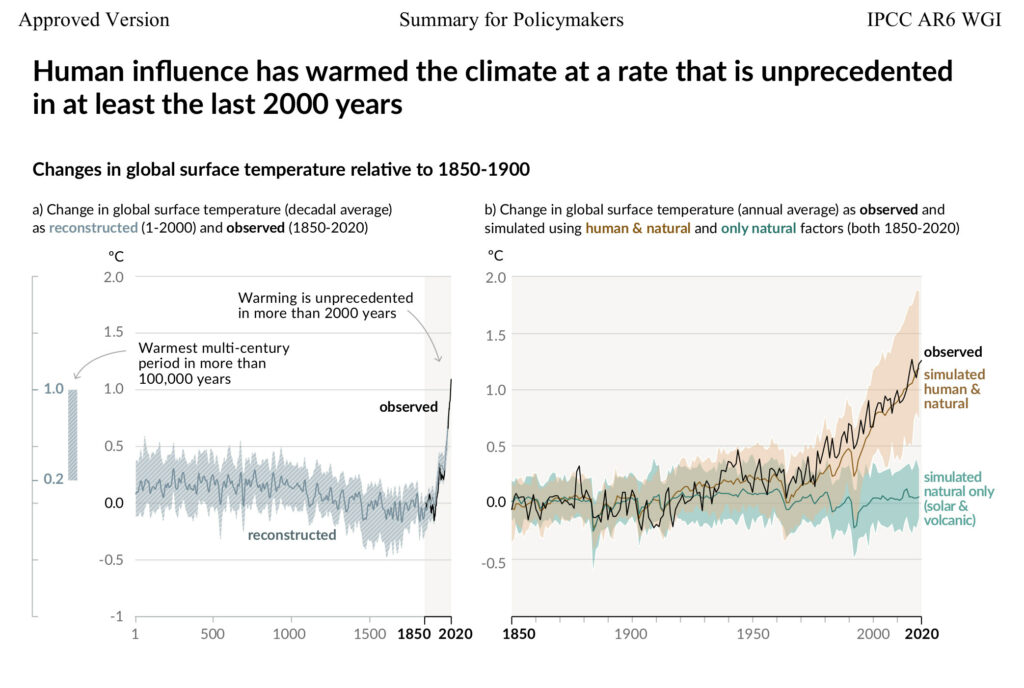 Human influence has warmed the climate at a rate that is unprecedented in at least the last 2000 years